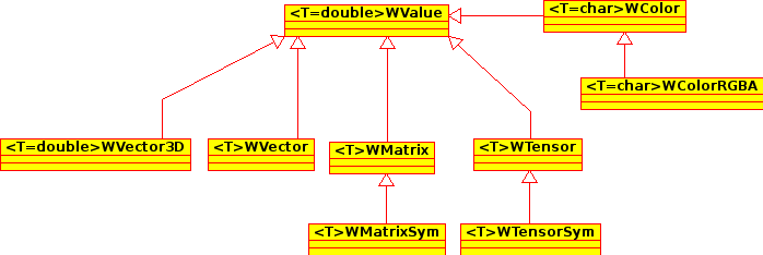 doc/developer/designDocuments/WValue_hierachy.png