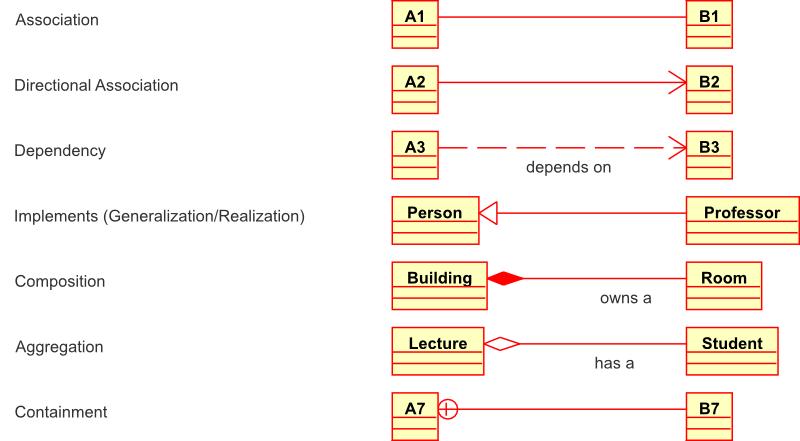 doc/developer/designDocuments/relationship_examples.png
